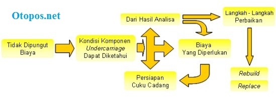 Program Pemeliharaan Undercarriage