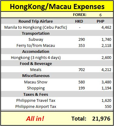 Heres A Breakdown Of Our Expenses For Hong Kong And Macau Trip  Nights