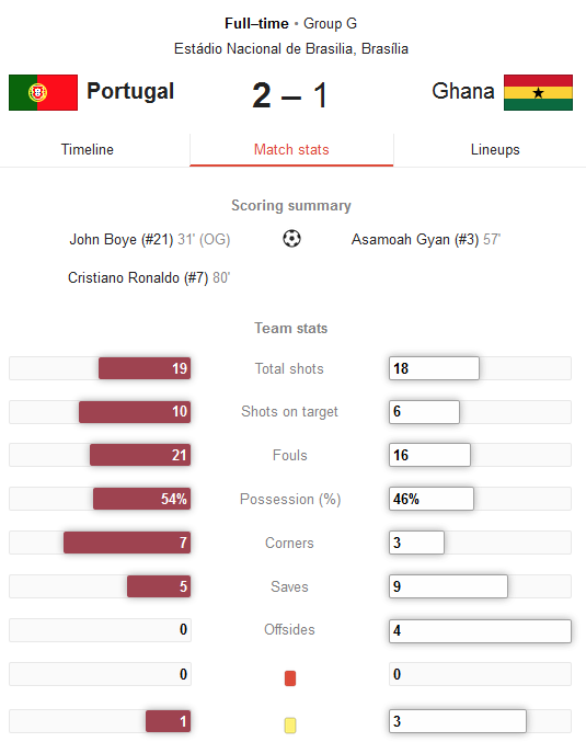 Hasil Pertandingan Portugal vs Ghana Tadi Malam