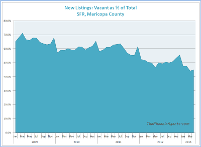 percentage of new listings which are vacant in maricopa county