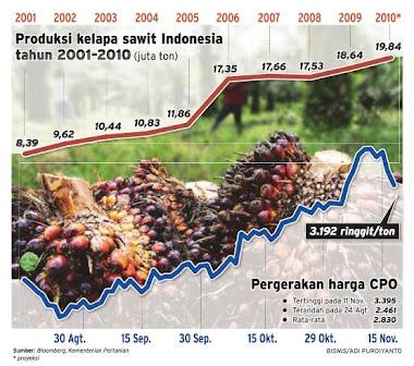 statistik produk kelapa sawit indonesia