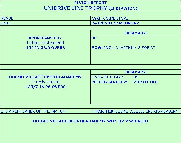 The match score card of CDCA 2nd Division Cricket league match for Unidrive line trophy played at Coimbatore