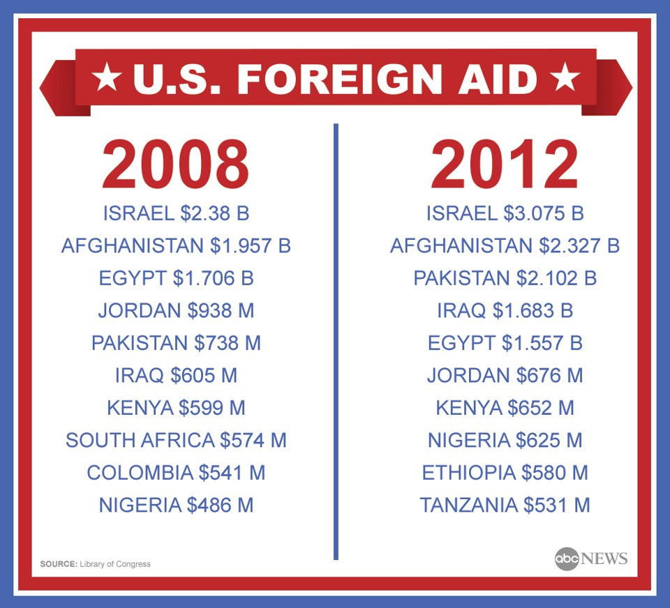Thank Us foreign aid israel opinion you