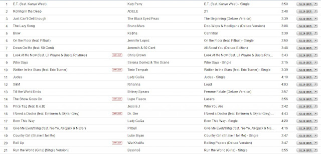 Itunes Singles Top 100 Usa