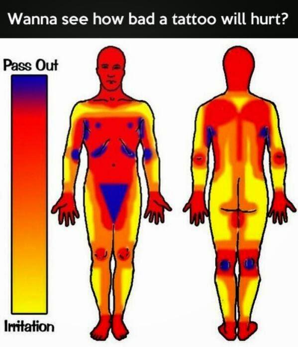 donde o en que parte duelen más o menos lo tatuajes