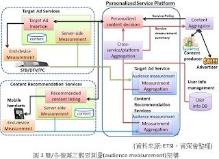 雙/多螢幕之觀眾測量(audience measurement)架構