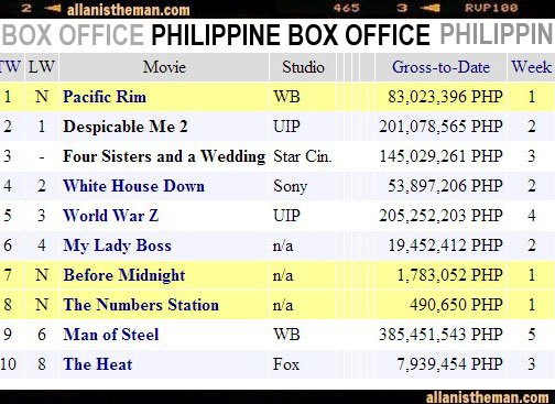 Versus angel locsin vs marian rivera page 104 showbiz general pinoyexchange - Mojo box office philippines ...