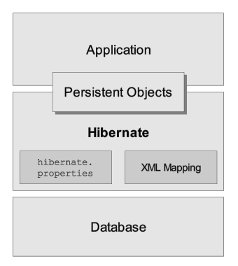 Hibernate Framework Defines The Ways In Which The Tables And Columns Of A  Database Are Synchronized With The Object Instances And Properties Of  JavaBeans ...