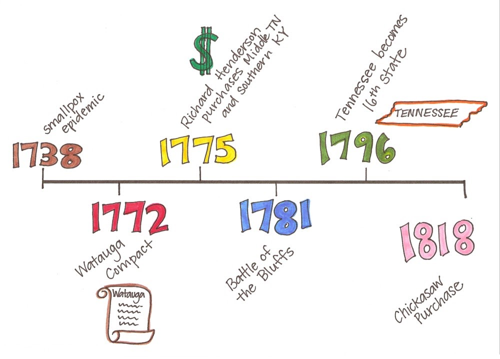 American Revolutionary War Timeline 072615» Vector Clip ...