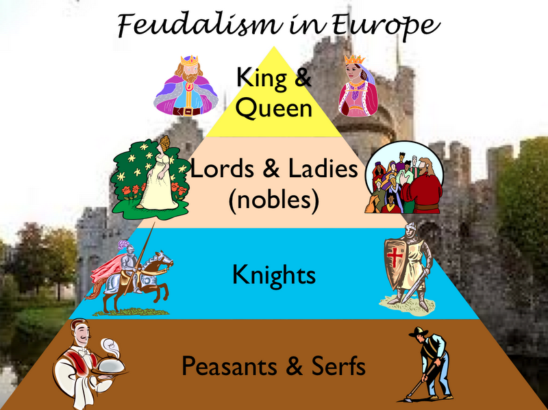an introduction to the analysis and history of feudalism and manorialism Feudalism – page 1 feudalism vs manorialism feudalism i introduction to 1 feudalism and manorialism global history feudalism and manorialism.