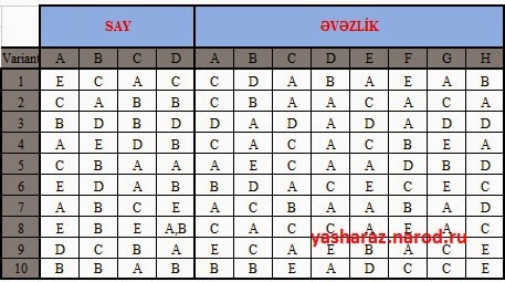 azerbaycan dili 6 ci sinif cavablar   test cavablari