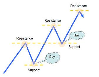 Support forex