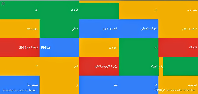 الكلمات التي يتم البحث عنها حاليا في جوجل Google Tendances