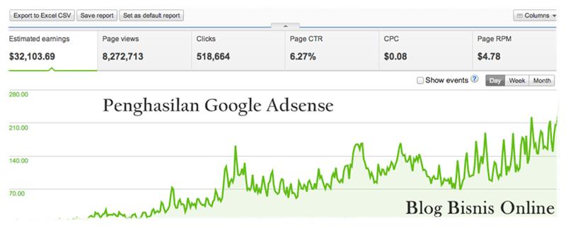 Cara Optimasi dan Meningkatkan Penghasilan Google Adsense