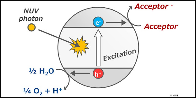 Abiotic oxygen can be produced from water in the presence of titanium oxide and an electron acceptor under UV light. Our report suggests that this photocatalytic reaction can supply significant amount of abiotic oxygen on habitable extrasolar planets. Credit: NAOJ