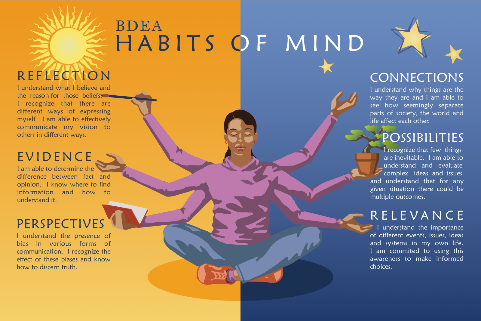 habit of mind Introducing the habits of mind what are habits of mind habits people have that can help them be successful list of 16 dispositions that describe behaviors people.