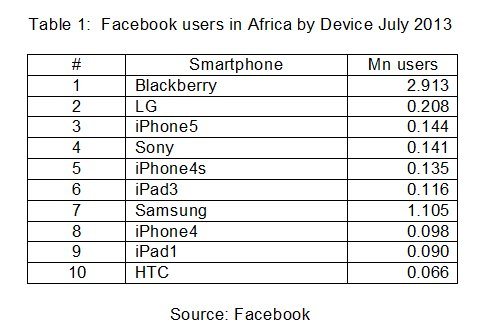 Facebook users in Africa by Device July 2013; BlackBerry; LG; iPhone5; Sony; iPhone4s; iPad3; Samsung; iPhone4; iPad1; HTC