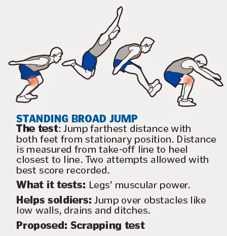 The current Individual Physical Proficiency Test (IPPT) fitness - Standing broad jump (Proposed: Scrap test)