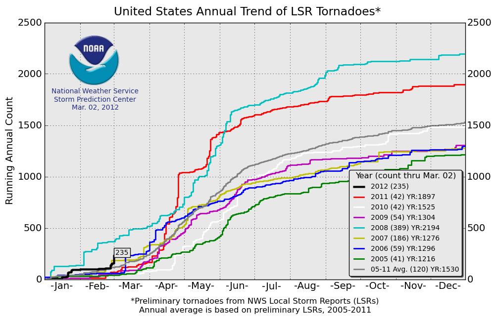 CapitalClimate - Average us tornado map national weather service