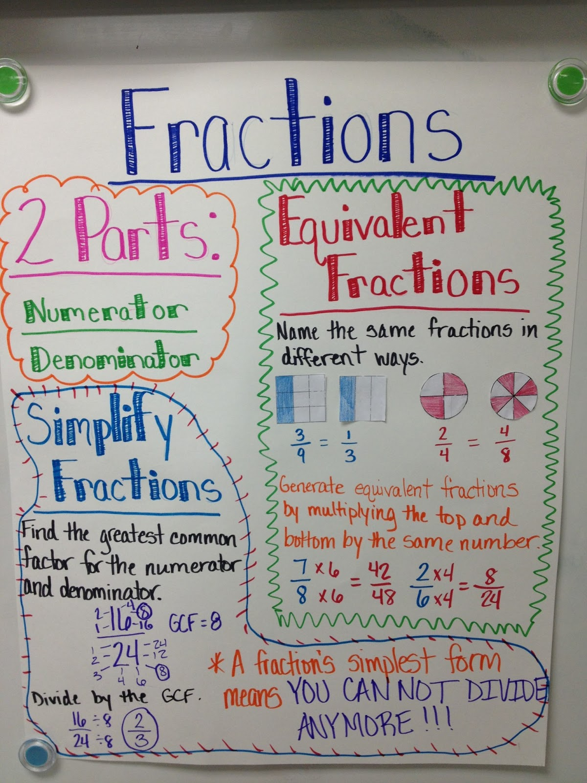 mighty math: a few anchor charts