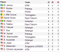 Senarai Penjaring Gol MSL'13