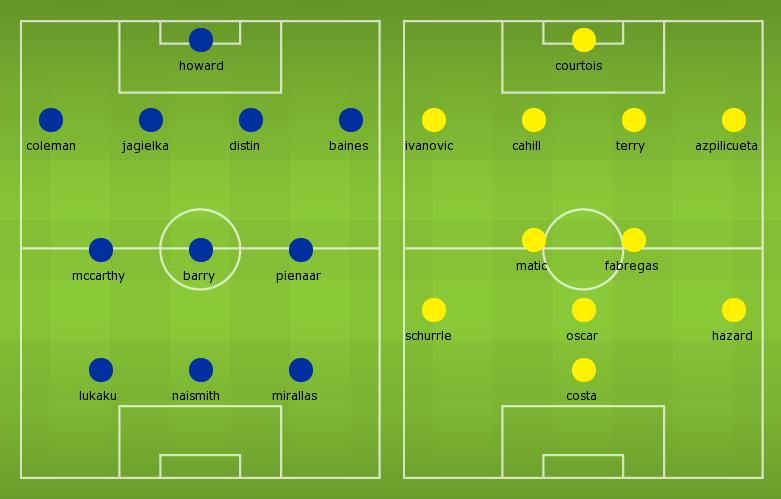 Possible lineups: Everton vs Chelsea