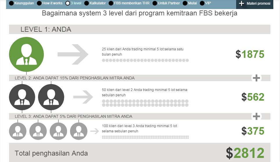 Top membayar program afiliasi forex