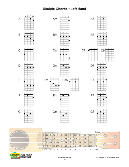 Ukulele chords and finger placement