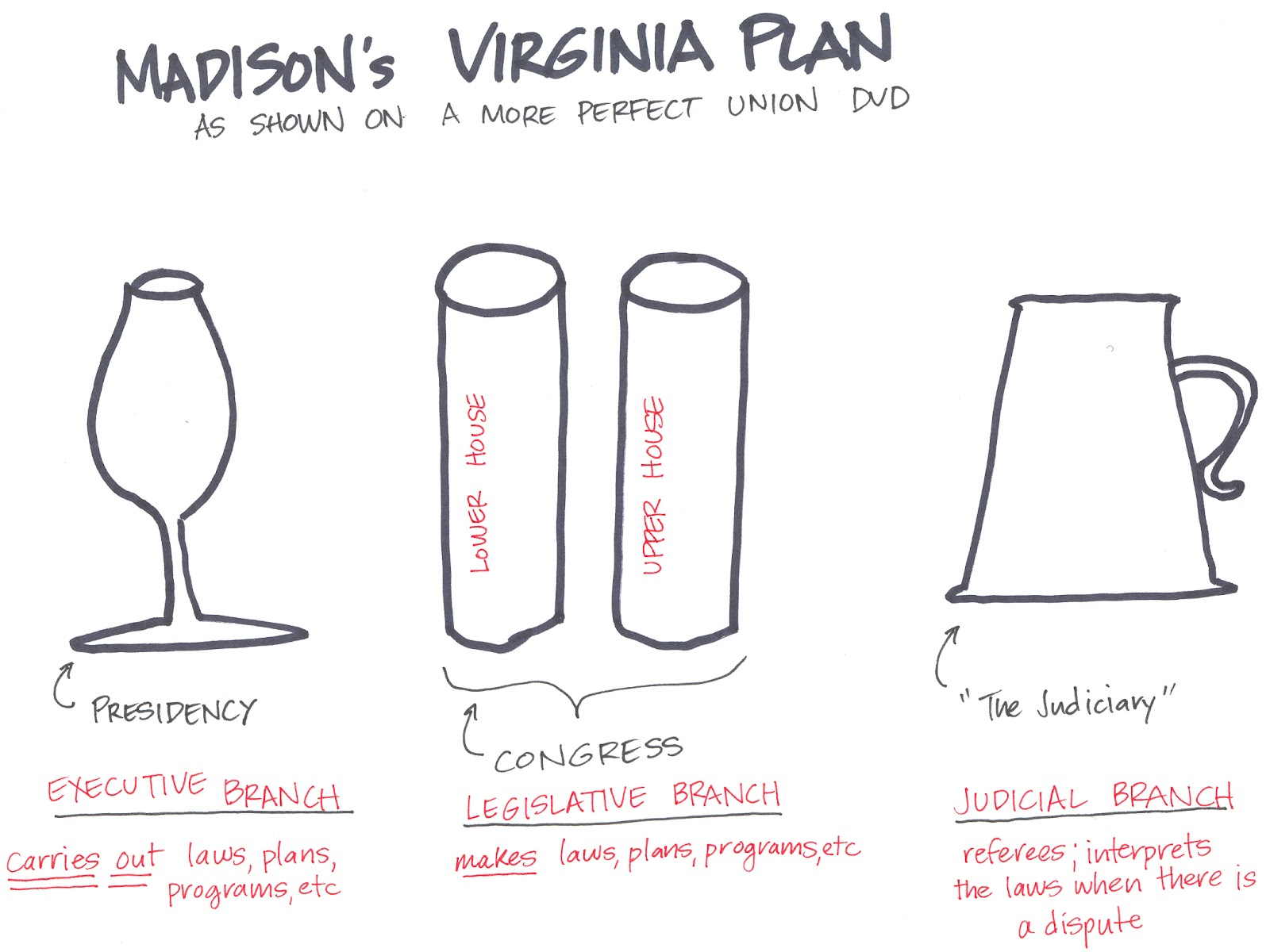 virginia plan The virginia plan, also known as the randolph plan, suggested that  representation should be based on population the virginia plan the new.