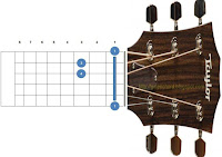 chord kunci gitar fm