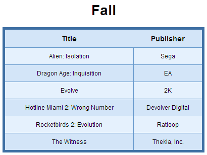 List of PS4 Games Release in Fall 2014