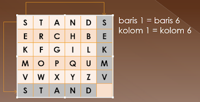 Kemungkinan Kunci Playfair Cipher
