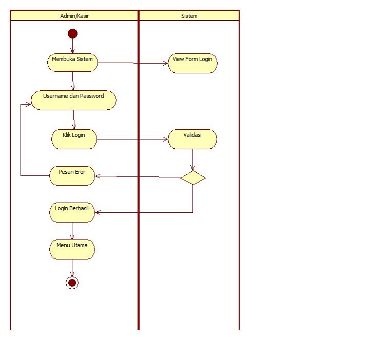 Tutorial kampus kumpulan tutorial aktifitas yang terjadi dalam activity diagram login diatas adalah aktifitas adminkasir yang telah terdaftar pada sistem melakukan login untuk dapat ccuart Gallery