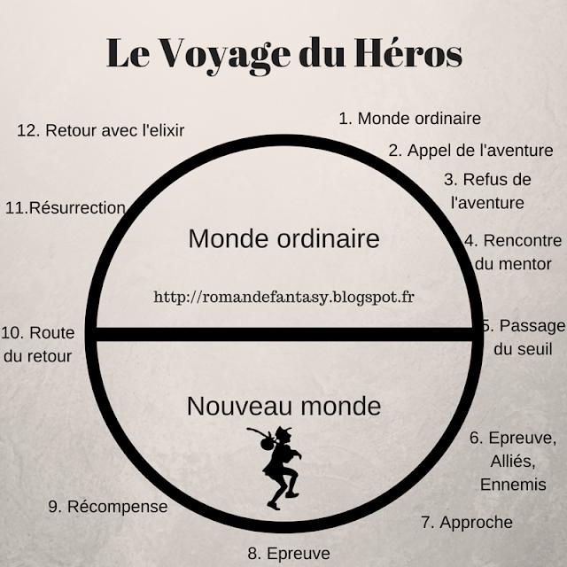 Ecrire un roman de fantasy : le voyage du héros