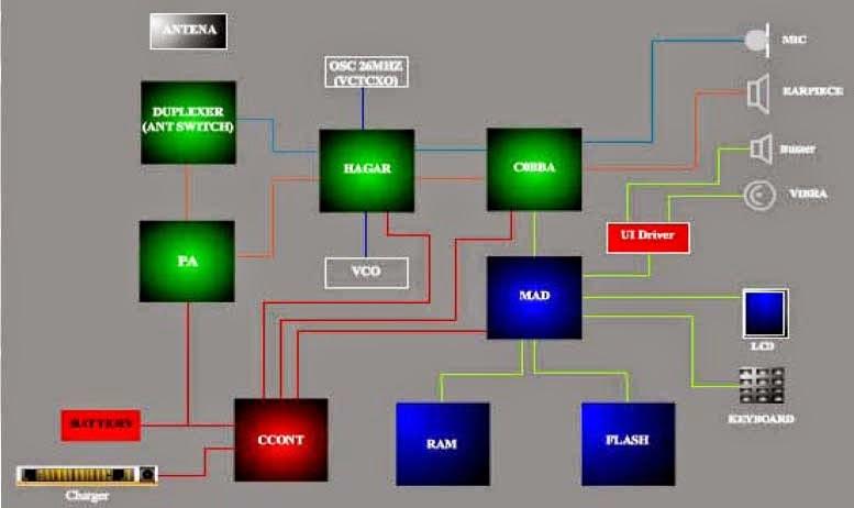 struktur diagram nokia dct3