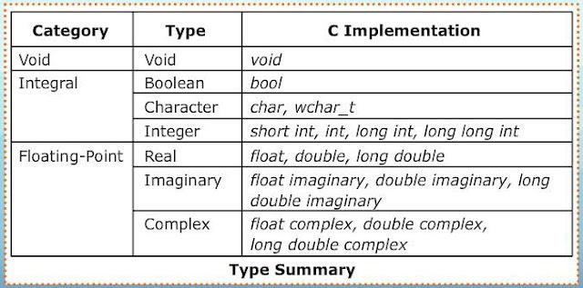 Data Types In C Language Jntuh Cse Study Material