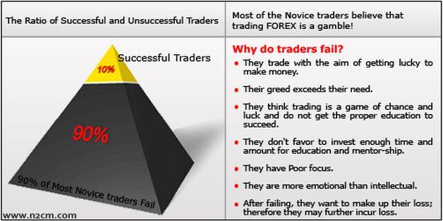 Forex money management indicator