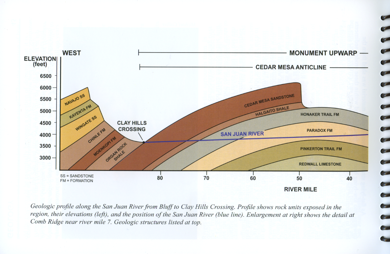 Nice Diagram Of Grand Canyon Strata From Manual Guide