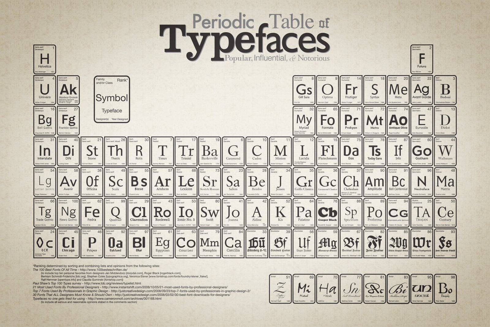 Cop theory to practiceperiodic table of typefaces a periodic table of typefaces this shows the top ranked fonts aswell as showing the font it gives information on who the designer is gamestrikefo Image collections
