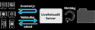 LiveReloadX : LiveReload2 , gratuit., A Unix Mind In A Windows World