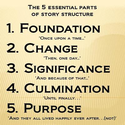 5 Essential Parts