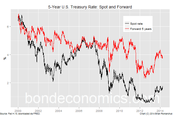 Chart: 5-Year Treasury, Spot And Forward