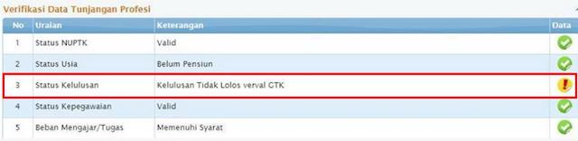 Tidak Lolos Verval GTK Penyebab Dan Solusinya