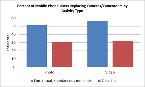 NPD statistics of mobile camera usage