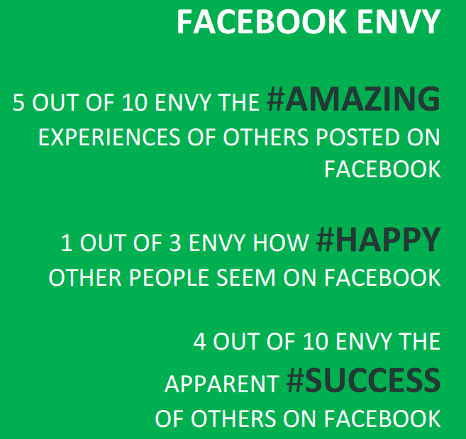 Facebook, Facebook Envy, Facebook is Bad