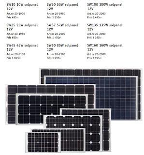 SW Exergon Solpanel, Solar Panels