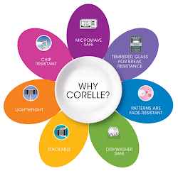 Why Corelle?