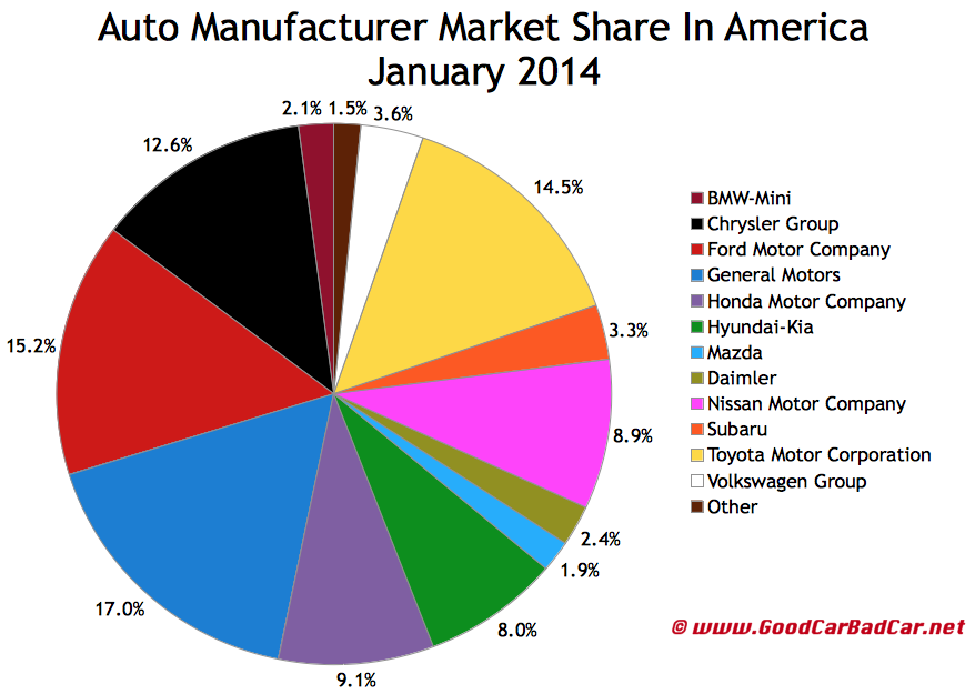 USA January 2014 auto sales brand market share chart