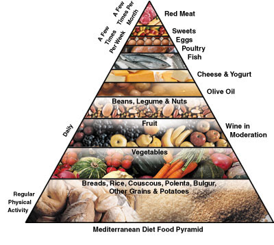 Nutririon Food Care
