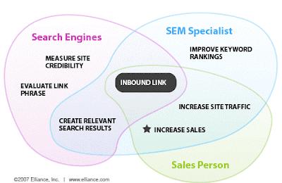 SEO - Inbound Linking